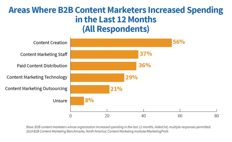 2019 B2B Areas of Increased Spending - Marketing Technology: How Much Do Competitors Spend?
