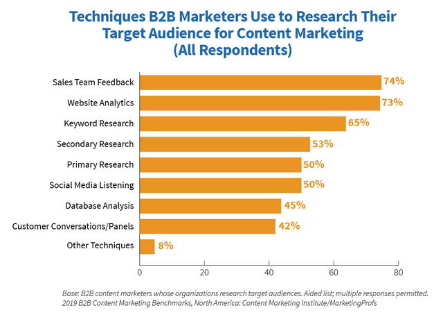 2019 B2B Research Techniques Used - Marketing Technology: How Much Do Competitors Spend?